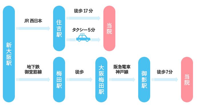 新大阪駅からのアクセス